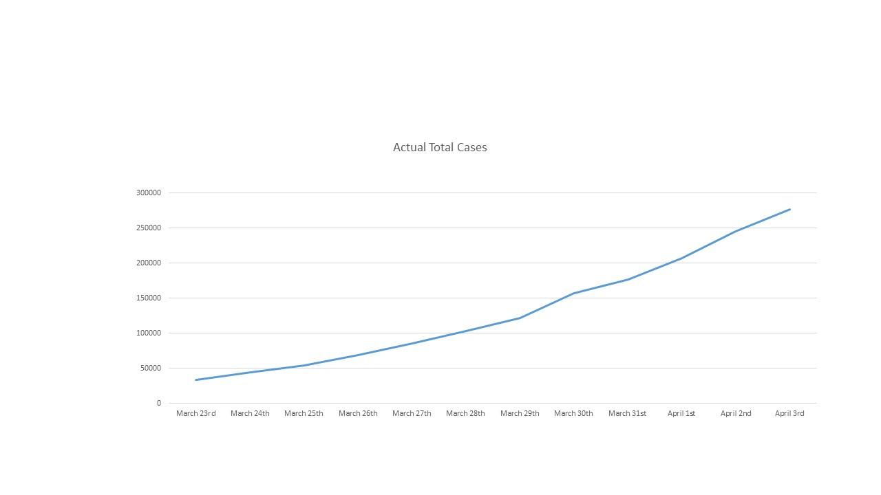 Actual Total Cases 200406