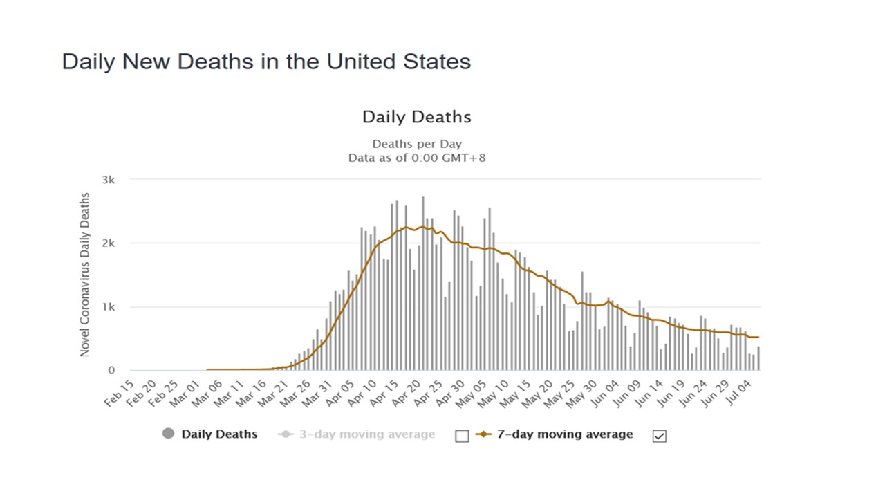 Actual Covid 19 New Deaths Weekly Feb - Jul 2020